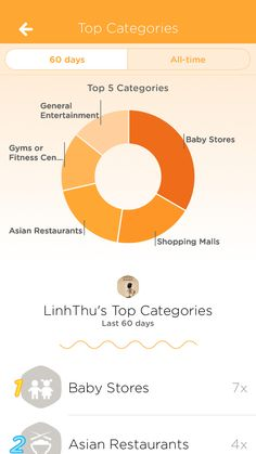 Check out my top categories on Swarm!