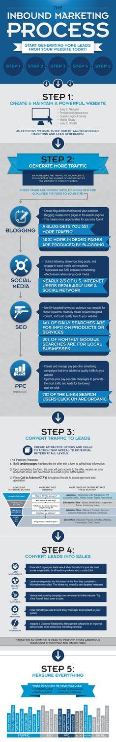 "Fantastic inbound marketing ""infographic"""
