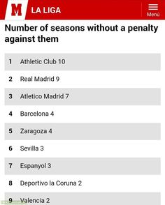 La Liga - Number of seasons without a PENALTY against them.