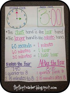 Teaching in Flip Flops: Anchor Charts