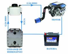 hho kit hydro generators pinterest generators alternative energy and power generator. Black Bedroom Furniture Sets. Home Design Ideas