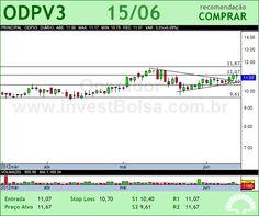 ODONTOPREV - ODPV3 - 15/06/2012 #ODPV3 #analises #bovespa