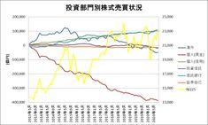 投資部門別株式売買状況をグラフ化してみた(~2020年8月) Line Chart