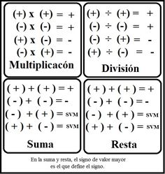 La ley de los signos Math Vocabulary, Maths Algebra, Math Math, Math Worksheets, Math Resources, Math Formula Chart, Math Charts, Maths Solutions, Math Notes