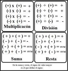Math Vocabulary, Maths Algebra, Math Math, Math Worksheets, Math Resources, Math Formula Chart, Math Charts, Maths Solutions, Math Notes