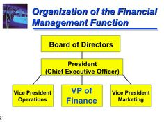 Image result for Role Of financial management Financial Goals, Vice President, Investing, Finance, Management, Organization, Marketing, How To Plan, Image