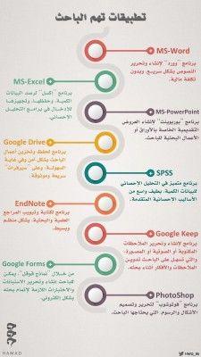 مهارات Learning Websites Social Media Infographic Life Skills