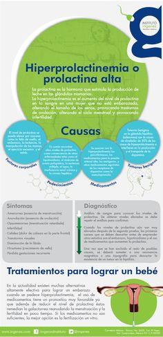 Infografía de prolactina. La prolactina es una hormona que permite la adecuada producción de leche para la lactancia materna.