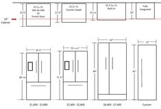 Useful guide when planning kitchen. To note whether depth includes ...