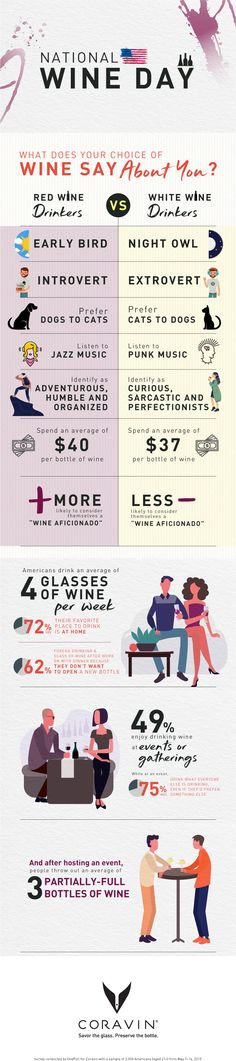 In honor of Happy National Drink Wine Day, we conducted a study to find out what your wine choice says about you! National Pork Board, National Drink Wine Day, Wine By The Glass, Extroverted Introvert, Wine Education, More And Less, Modern Restaurant, Jazz Music, Social Marketing
