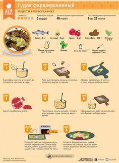 Великий пост: Судак фаршированный авокадо с гранатом   Рецепты в инфографике   Кухня   АиФ Украина