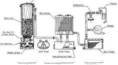 Afbeeldingsresultaat voor wood gas generator car