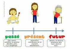 Adverbes de temps