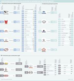 Peugeot, Subaru, Volvo y Hyundai, entre las marcas que perdieron posiciones en venta