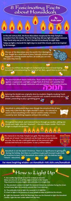 Fascinating facts about Hanukkah 8 Fascinating facts about Hanukkah; An Infographic to SHARE with friends and Fascinating facts about Hanukkah; An Infographic to SHARE with friends and family. Hanukkah Crafts, Jewish Crafts, Feliz Hanukkah, Hanukkah Decorations, Christmas Hanukkah, Happy Hanukkah, Hanukkah Food, Menorah, Hallmark Channel