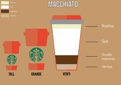 Macchiato info on Behance
