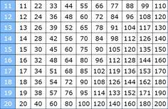 Einmaleins Tabelle kleines Einmaleins großes Einmaleins