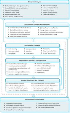 Business Analysis   Business Analysis – In Sync with Global Standards…