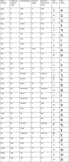 how to write in hebrew script