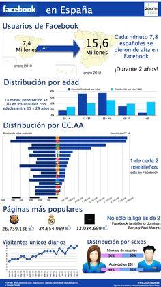 Datos Facebook en España Social Media Digital Marketing, Facebook Marketing, Online Marketing, Internet Marketing, Mobile Marketing, Spanish Classroom, Teaching Spanish, Social Media Channels, Social Networks