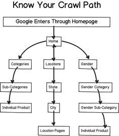 Steps for great SEO after Google Penguin updates