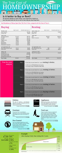 The True Cost of Homeownership I thought this was a good layout for those new - How To Buy A Home? Ideas of How To Buy A Home. - The True Cost of Homeownership I thought this was a good layout for those new home buyers to see. Buying a Home Real Estate Business, Real Estate Tips, Real Estate Investing, Real Estate Marketing, Online Marketing, Home Buying Tips, Buying Your First Home, Home Buying Process, Renting Vs Buying Home