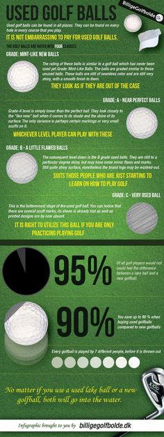 INFOGRAPHIC: THE LIFECYCLE OF USED GOLF BALLS