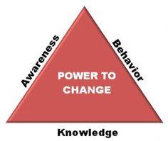 When you need to make a change in your life you must change your knowledge, your self awareness, and your behavior