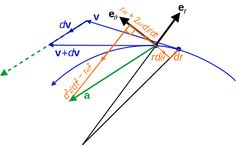 acceleration vector. not parallel or tangent offset by coriolis and angular acceleration