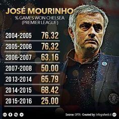 Oto procent wygranych meczów Jose Mourinho jako trener Chelsea Londyn • W obecnym sezonie Premier League tylko 25% • Zobacz więcej >> #mourinho #football #soccer #sports #pilkanozna