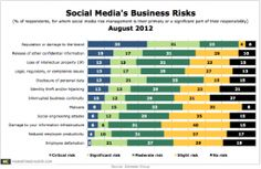Social networks present enormous branding opportunities, but also critical reputational risks to businesses, according to an August 2012 study by Altimeter Group.