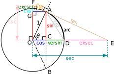 "Beyond ""Show Me"" Part 2: Trigonometry - Ken Flerlage: Analytics Architecture, Strategy, & Visualization"