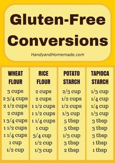 Gluten-Free Conversions Chart by HanyandHomemade We've created this handy dandy Gluten-Free Conversion chart for all you Gluten-Free bakers. This is great to print out and hang on your fridge for easy use. Also see our 17 Gluten-Free Mixes Gluten Free Diet, Foods With Gluten, Gluten Free Cooking, Dairy Free Recipes, Paleo Diet, Wheat Free Recipes, Gluten Free Flour, Lactose Free, Gluten Free Drinks