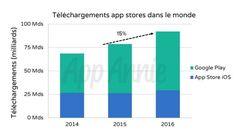 Le temps passé sur les applications mobiles a augmenté de 25% en 2016 selon App Annie | Offremedia