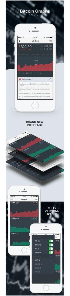 Bitcoin Graphs #ui #app #ios