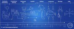 Automobilproduktion 2020 - Die wichtigsten Digitaltrends in der Montage Montage, Innovation, Weather, Change, Press Release, Weather Crafts