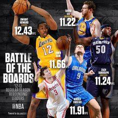 @NBA: #Boards! @Kayla Barkett Bessler #NikolaVucevic #OmerAsik @macbo50 @dlee042