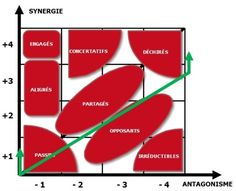 L'analyse des jeux d'acteurs comme levier de conduite du changement pendant les phases de transformations