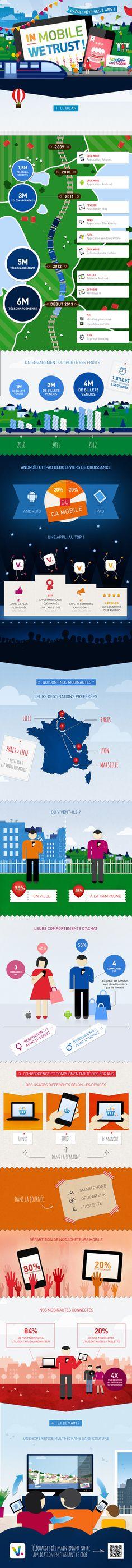 L'appli mobile V. de Voyages-sncf.com fête ses 3 ans !