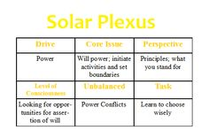 Solar Plexus {Yellow/Gold} Chakra- Week #3- Study Summary ...