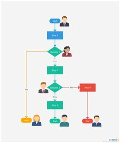Process Flow Chart Template Manpower Process Flowchartmanpower Planning Entails Getting The .