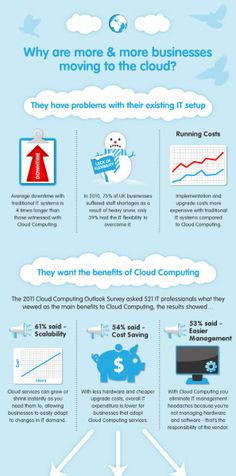 Why more and more small businesses are moving to the cloud | #infographics