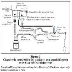 Acta Médica Peruana - Ventilación mecánica