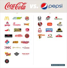 coke and pepsi products - Google Search