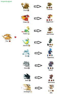 Here is a brief combination guide on breeding dragons in Dragon City. Terra Dragon List of Te New Dragon, Dragon Egg, Baby Dragon, Dragon City Cheats, Dragon City Game, Pokemon Fusion, City Generator, Fb Games, Little Dragon