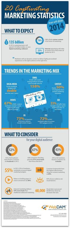 Infographic: Content marketing trends for 2014 | Articles | Social Media