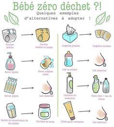 Bebe zero dechet Couches Jetables, Bullet Journal, Future, Random, Pregnancy, Powdered Milk, Minimalist Lifestyle, Sustainable Living, Olive Oil