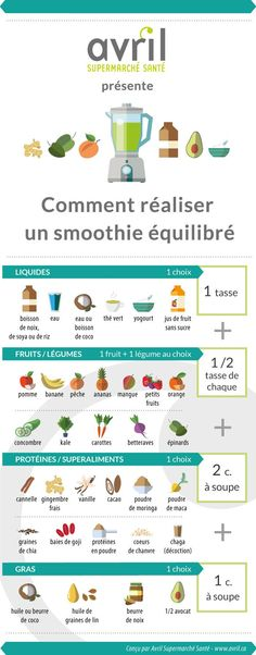Pour des smoothies équilibrés
