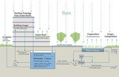 Bill_Melinda_Gates_Foundation-Gustafson_Guthrie_Nichol-ASLA_Award_2014-12 « Landscape Architecture Works | Landezine
