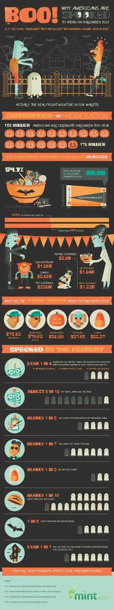 Visualistan: Why Americans Are Spooked To Spend On Halloween 2013? #Infographic #Halloween